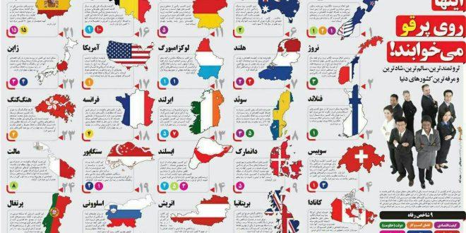 شادترین کشورهای جهان در سال ۲۰۱۸